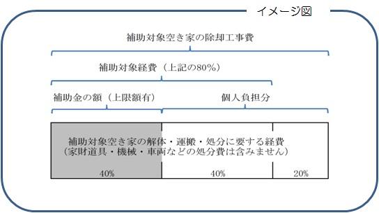 補助対象経費と補助金の額のイメージ