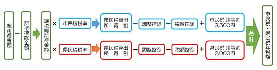 市民税・県民税の算出方法